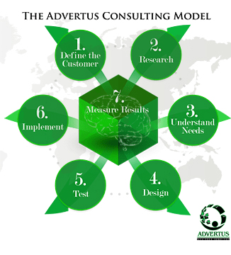 The ADVERTUS consulting model